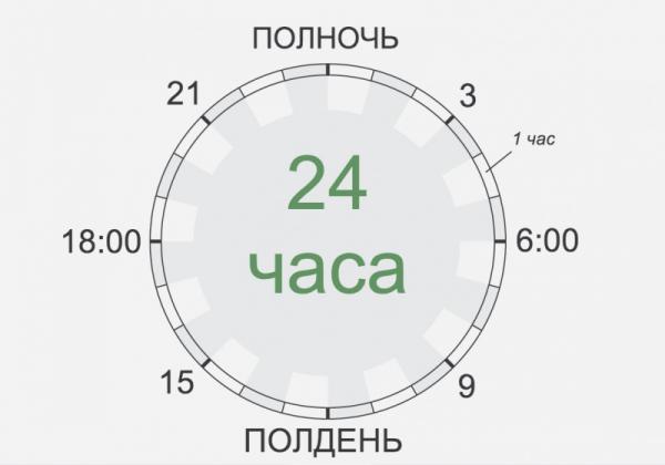 распорядок дня великих людей – часы