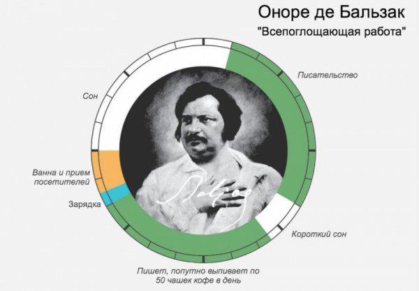 распорядок дня великих людей – Оноре Де Бальзак
