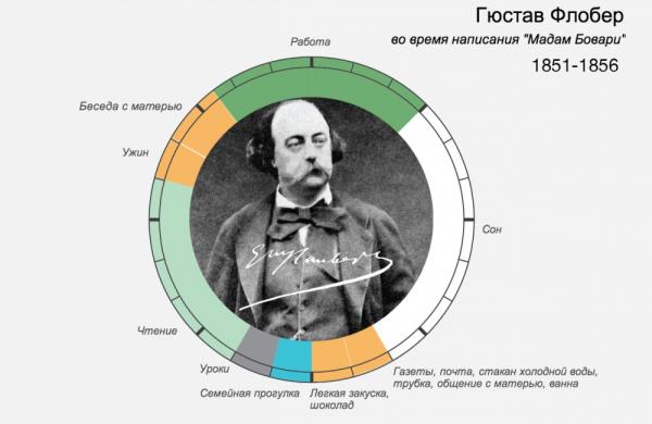 распорядок дня великих людей – Гюстав Флобер