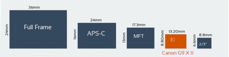 Сравнение размеров сенсоров