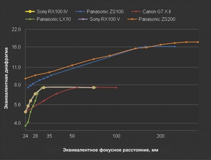 Зависимость эквивалентной диафрагмы от эквивалентного фокусного расстояния